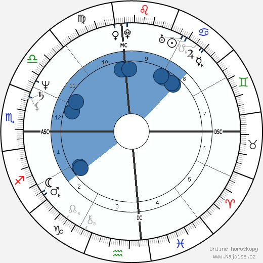 Louise Mandrell wikipedie, horoscope, astrology, instagram