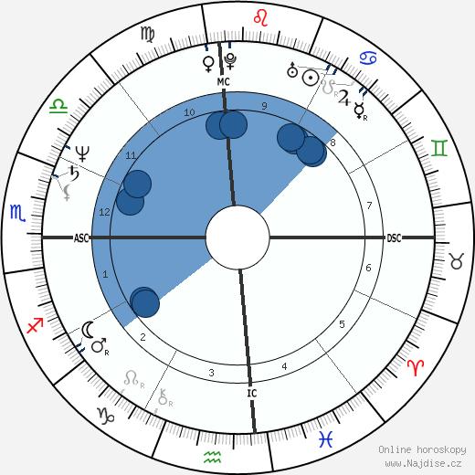 Louise Mandrell wikipedie, horoscope, astrology, instagram