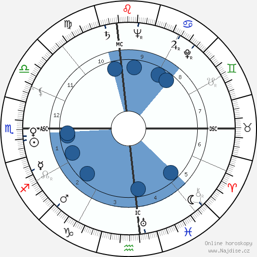 Louise Tobin wikipedie, horoscope, astrology, instagram