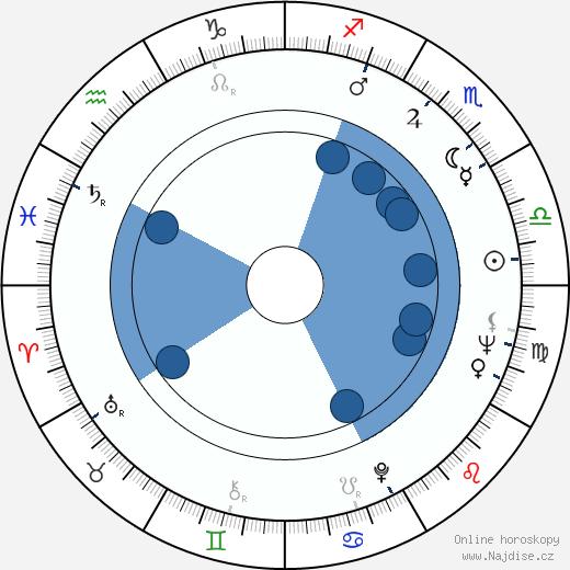 Luboš Fišer wikipedie, horoscope, astrology, instagram