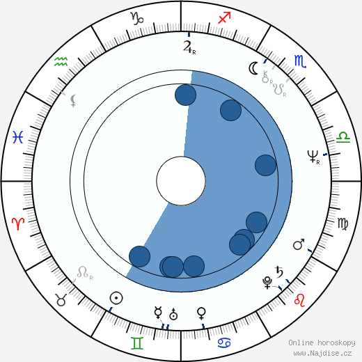 Luboš Řehák wikipedie, horoscope, astrology, instagram