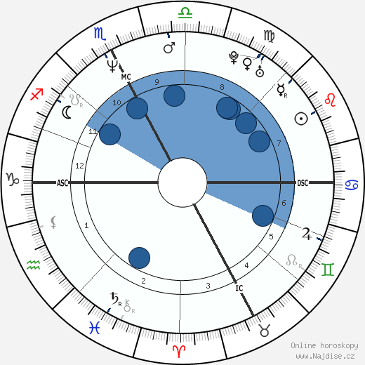 Luc Alphand wikipedie, horoscope, astrology, instagram