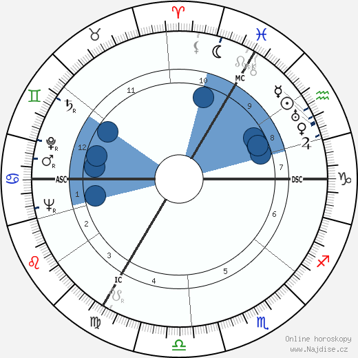 Luc-Marie Bayle wikipedie, horoscope, astrology, instagram