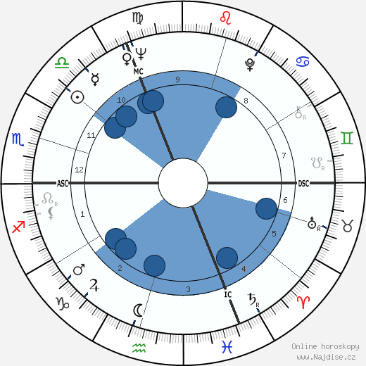 Luc Moullet wikipedie, horoscope, astrology, instagram