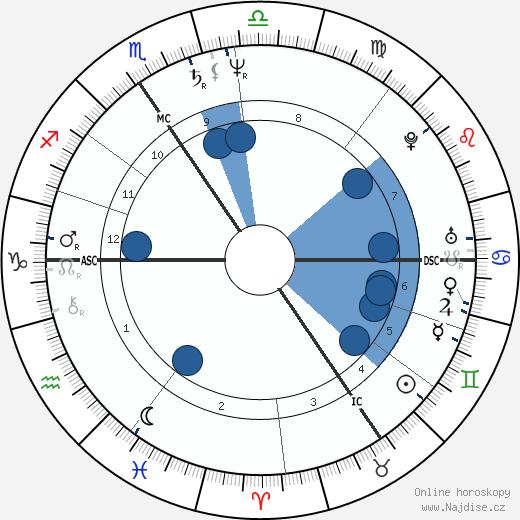Luc Sante wikipedie, horoscope, astrology, instagram