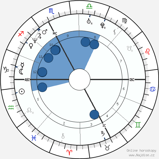 Luca Badoer wikipedie, horoscope, astrology, instagram