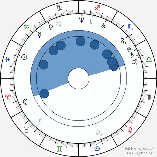 Luca Fainello wikipedie, horoscope, astrology, instagram