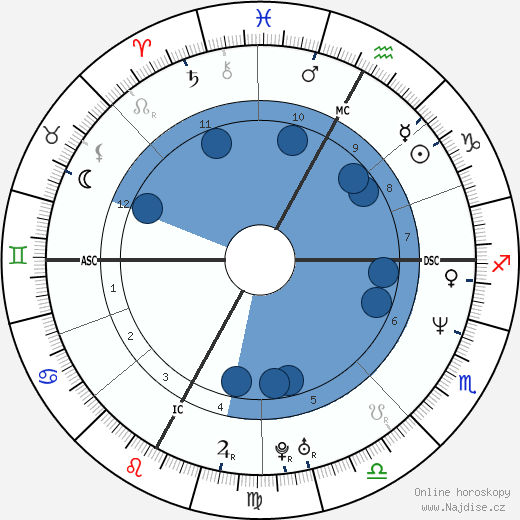 Luca Sacchi wikipedie, horoscope, astrology, instagram