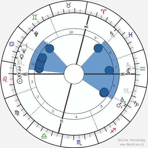 Lucia Joyce wikipedie, horoscope, astrology, instagram
