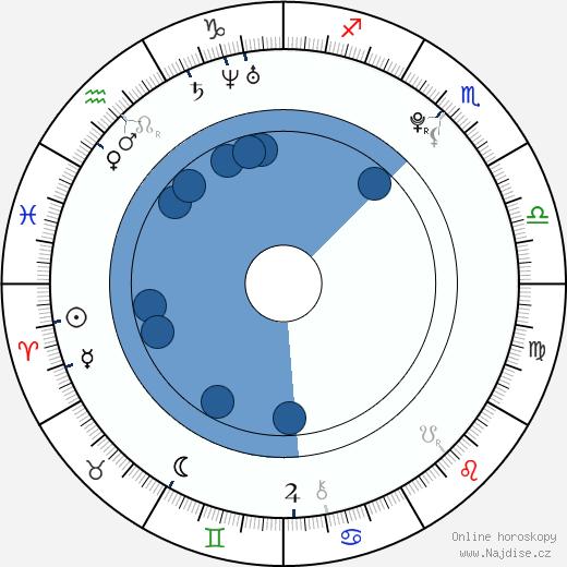 Lucia Schubertová wikipedie, horoscope, astrology, instagram