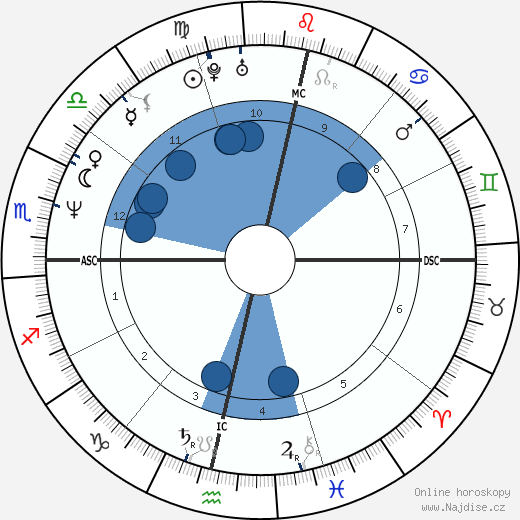Luciana Rothberg wikipedie, horoscope, astrology, instagram