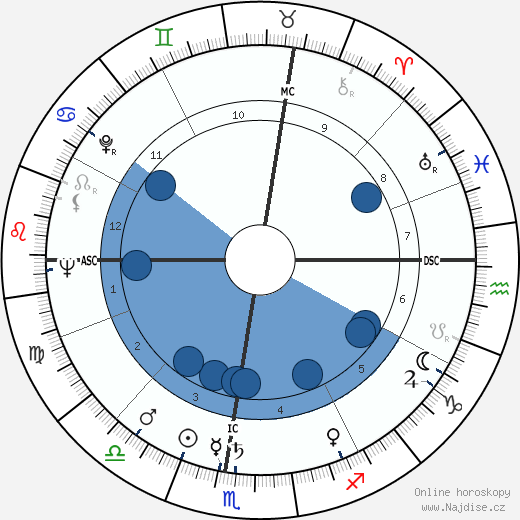 Luciano Berio wikipedie, horoscope, astrology, instagram