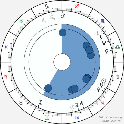 Lucie Bělohradská wikipedie, horoscope, astrology, instagram