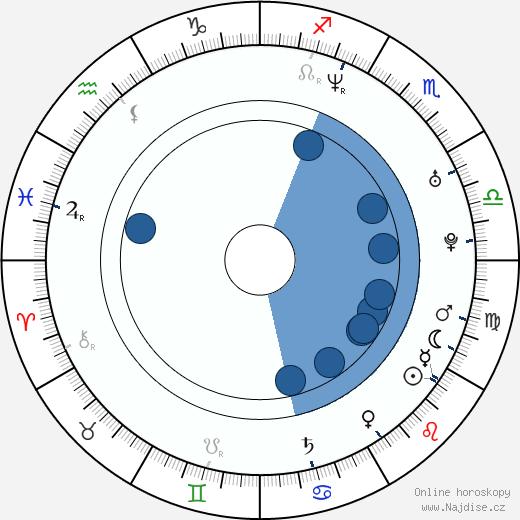 Lucie Benešová wikipedie, horoscope, astrology, instagram