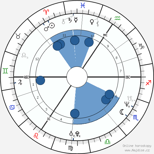 Lucie Bílá wikipedie, horoscope, astrology, instagram
