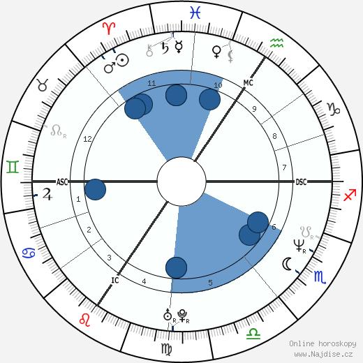 Lucie Bílá wikipedie, horoscope, astrology, instagram