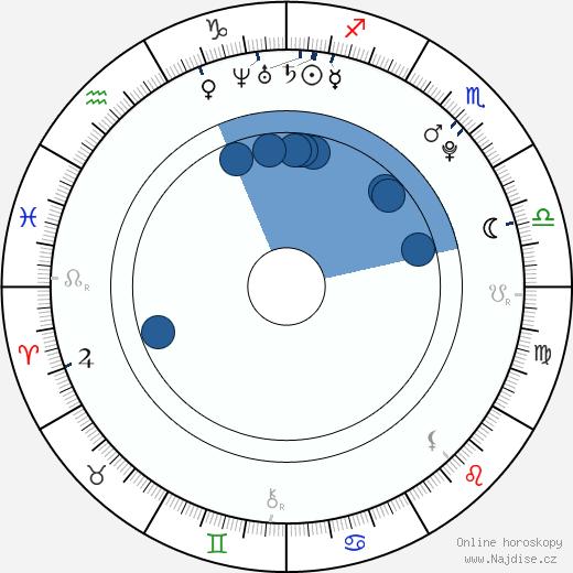 Lucie Bittalová wikipedie, horoscope, astrology, instagram