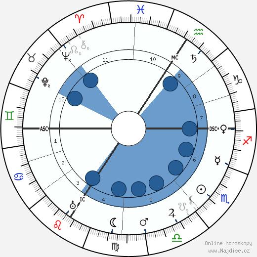 Lucie Delarue-Mardrus wikipedie, horoscope, astrology, instagram