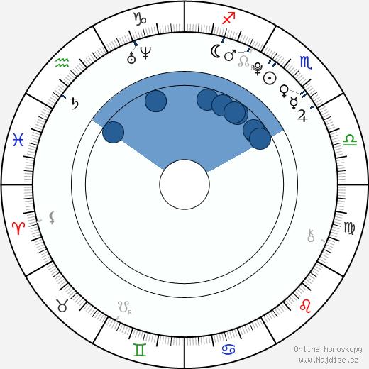 Lucie Kadlečková wikipedie, horoscope, astrology, instagram