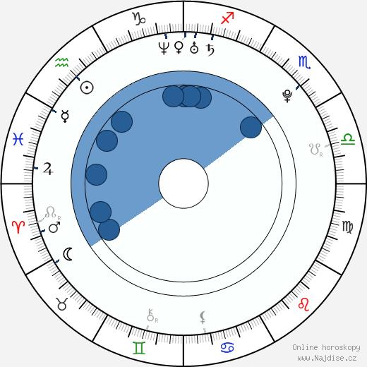 Lucie Šafářová wikipedie, horoscope, astrology, instagram