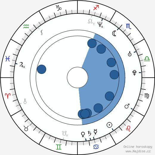 Lucie Vačkářová wikipedie, horoscope, astrology, instagram
