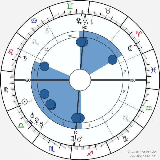 Lucien Baroux wikipedie, horoscope, astrology, instagram