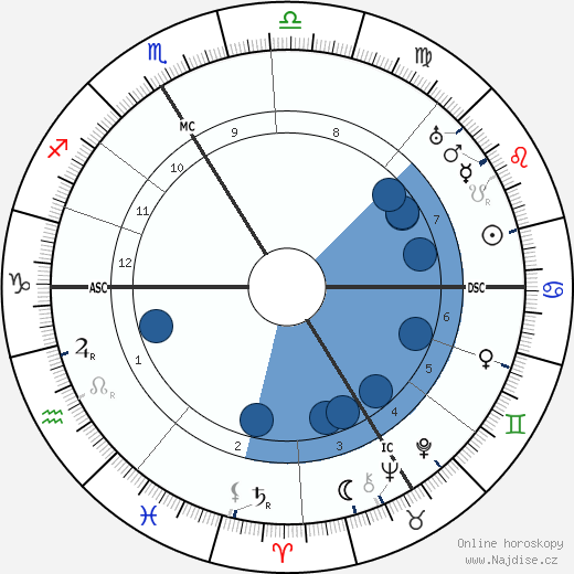 Lucien Febvre wikipedie, horoscope, astrology, instagram