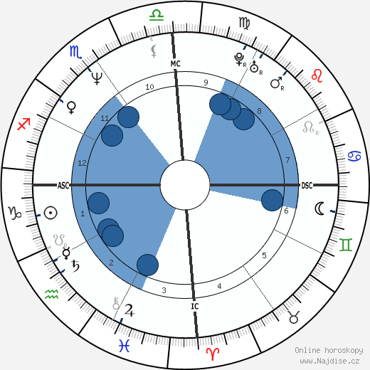 Lucien Kouassi wikipedie, horoscope, astrology, instagram