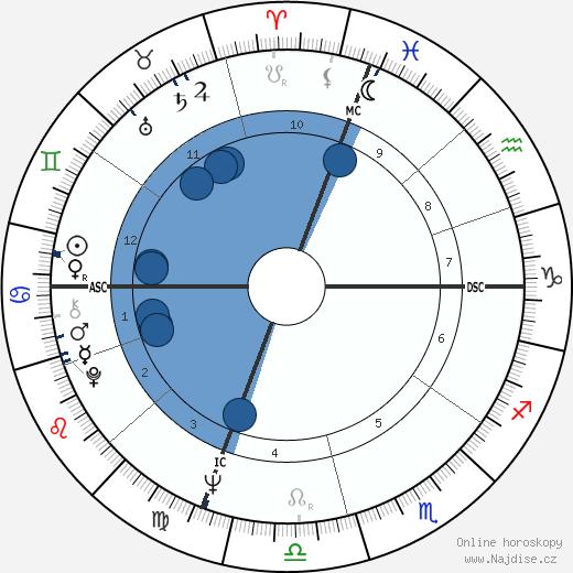 Lucinda Childs wikipedie, horoscope, astrology, instagram