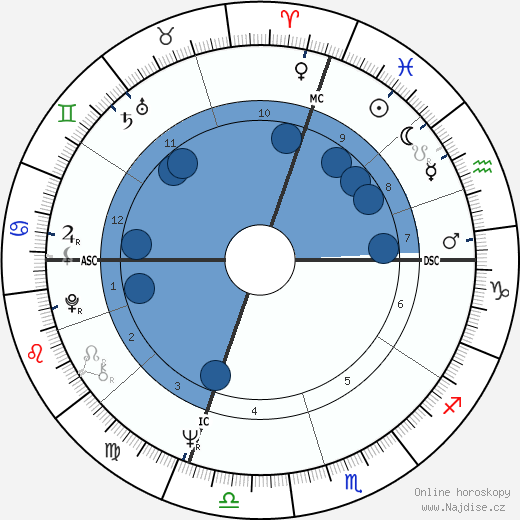 Lucio Battisti wikipedie, horoscope, astrology, instagram