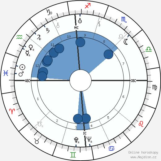 Lucio Costa wikipedie, horoscope, astrology, instagram