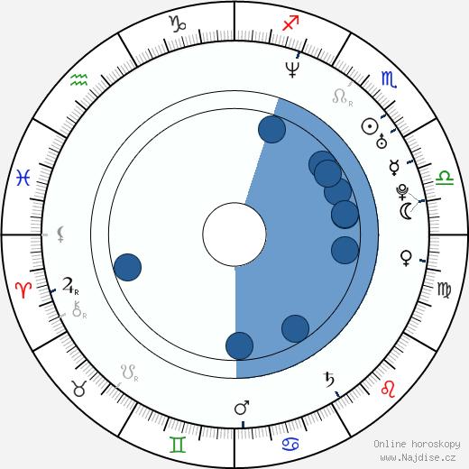 Lucky McKee wikipedie, horoscope, astrology, instagram