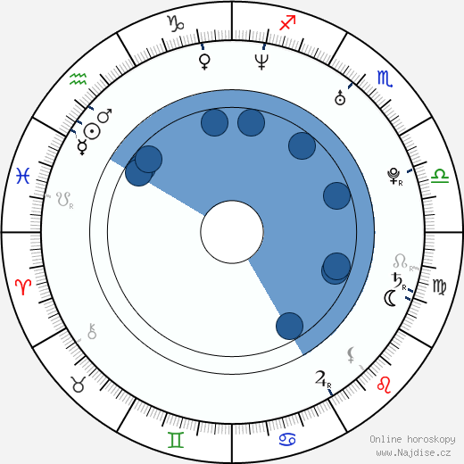 Lucy Brown wikipedie, horoscope, astrology, instagram