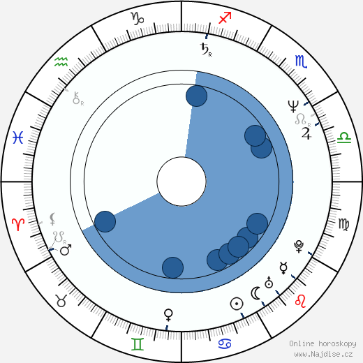 Luděk Randár wikipedie, horoscope, astrology, instagram