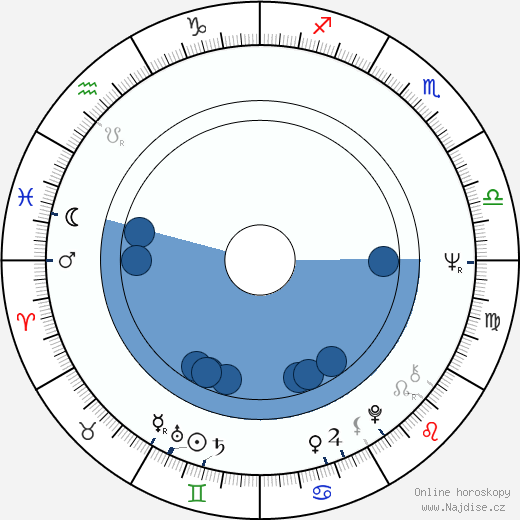 Luděk Sobota wikipedie, horoscope, astrology, instagram