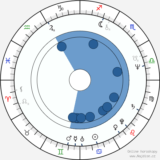 Luděk Svoboda wikipedie, horoscope, astrology, instagram