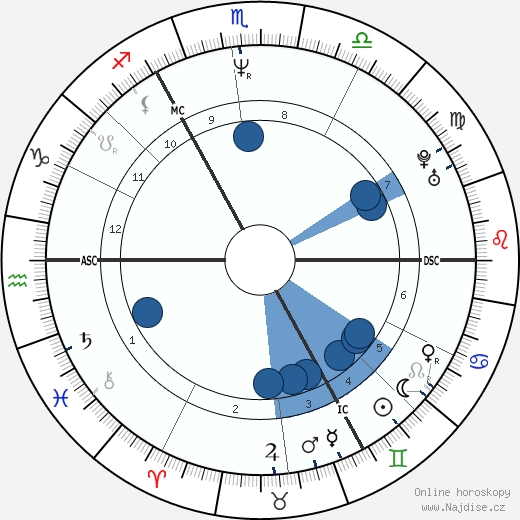 Ludger Abeln wikipedie, horoscope, astrology, instagram