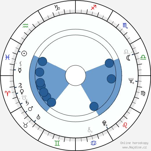 Ludmila Dabrowska wikipedie, horoscope, astrology, instagram