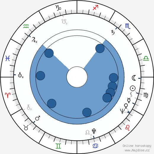 Ludmila Fraňková wikipedie, horoscope, astrology, instagram