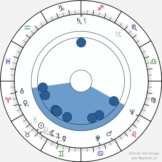 Ludmila Vendlová wikipedie, horoscope, astrology, instagram