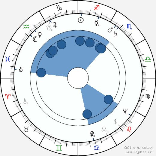 Ľudovít Kroner wikipedie, horoscope, astrology, instagram