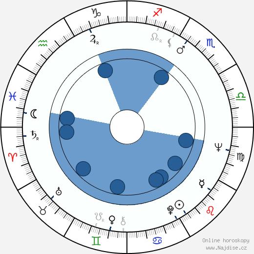 Ľudovít Moravčík wikipedie, horoscope, astrology, instagram
