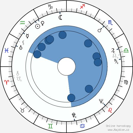 Ľudovít Ozábal wikipedie, horoscope, astrology, instagram