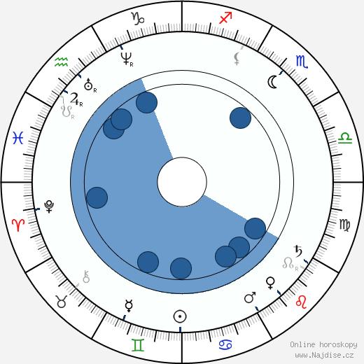 Ludvík Bavorský wikipedie, horoscope, astrology, instagram