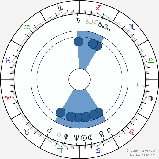 Ludvík Letenský wikipedie, horoscope, astrology, instagram