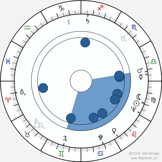 Ludvík Ráža wikipedie, horoscope, astrology, instagram