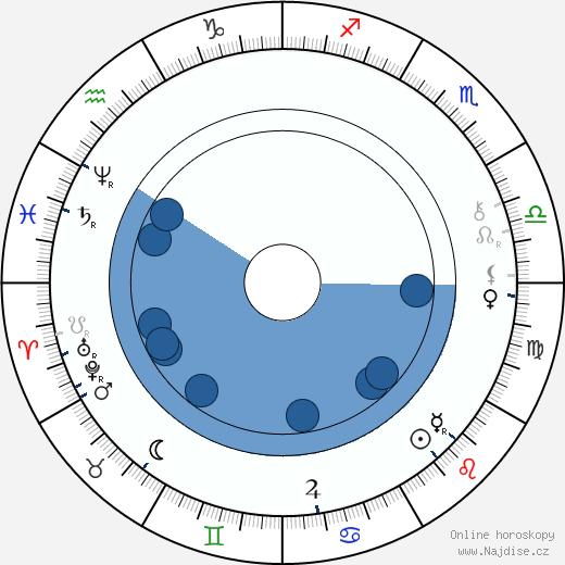 Ludvík Salvátor Toskánský wikipedie, horoscope, astrology, instagram