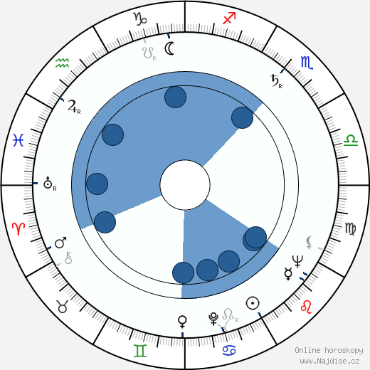Ludvík Vaculík wikipedie, horoscope, astrology, instagram