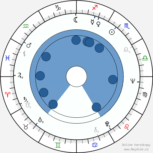 Ludvík Wolf wikipedie, horoscope, astrology, instagram