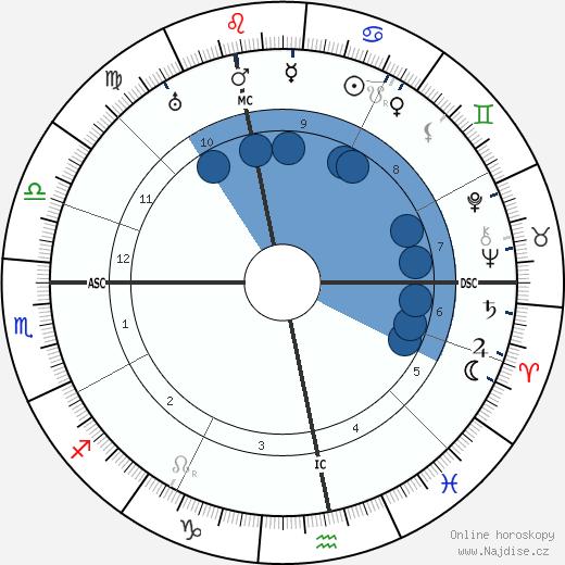 Ludwig Beck wikipedie, horoscope, astrology, instagram